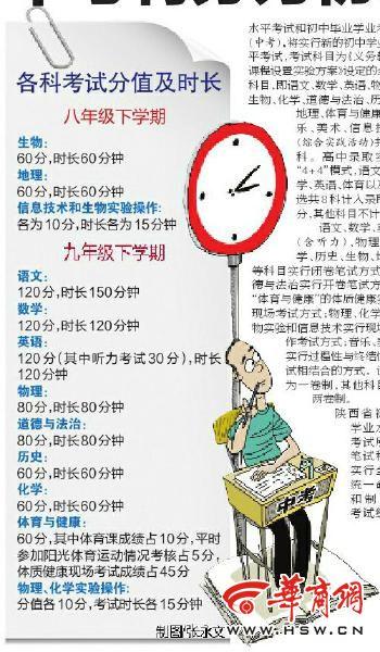 陕西省中考分初二初三两次考 部分科目分值提高