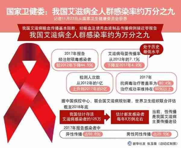 (图表)[医卫]国家卫健委:我国艾滋病全人群感染率约万分之九