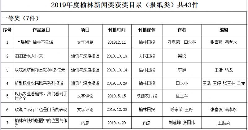 2019年度榆林新聞獎獲獎目錄(報紙類)共43件 1
