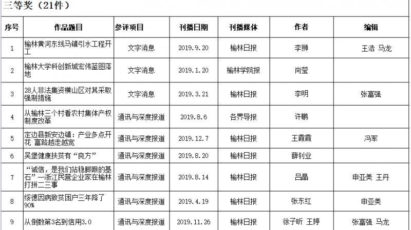 2019年度榆林新聞獎獲獎目錄(報紙類)共43件 4