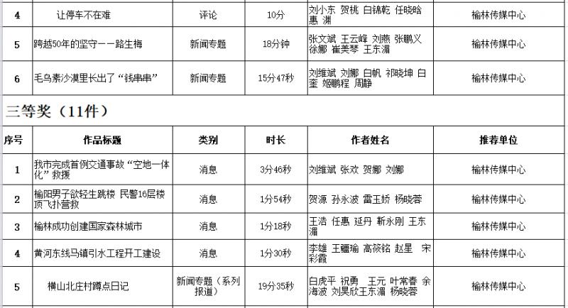 2019年度榆林新聞獎獲獎作品名單(廣播)共7件 5