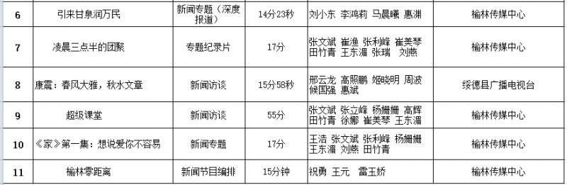 2019年度榆林新聞獎獲獎作品名單(廣播)共7件 6