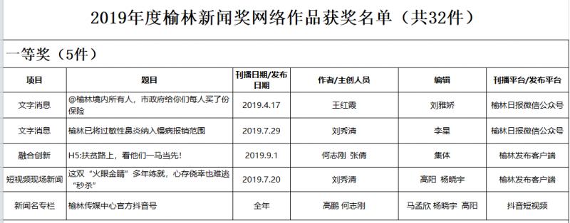 2019年度榆林新聞獎網絡作品獲獎名單(共32件)1