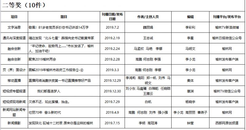 2019年度榆林新聞獎網絡作品獲獎名單(共32件)2