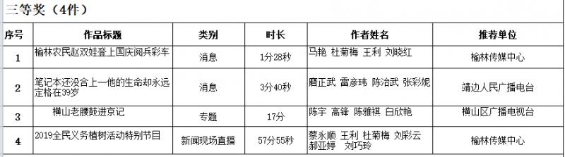 2019年度榆林新聞獎獲獎作品名單(廣播)共7件 2